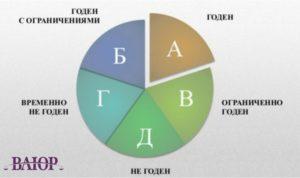 Категория «Б»